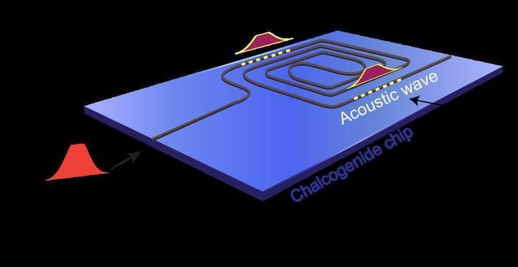 Researchers create light-to-audio photonics storage