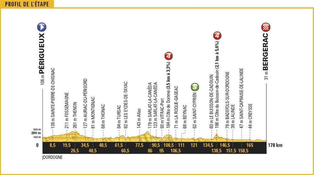 Tour de France 2017 Stage 10 Preview