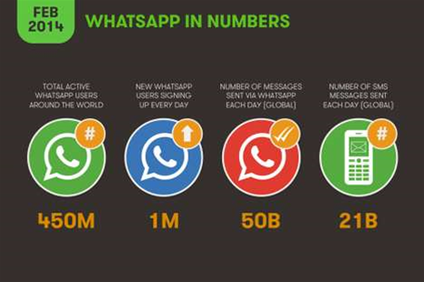 Network router glitch caused WhatsApp's 'biggest' outage