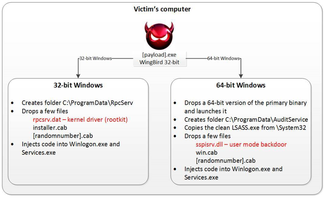 FinFisher-like government spyware found in APT attacks