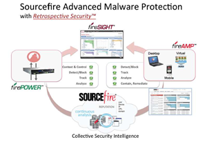 Whitepaper: Buying Criteria for Advanced Malware Protection