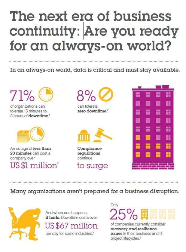 The next era of business continuity: Are you ready for an always-on world?
