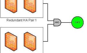 Multi-layer dual firewall topologies