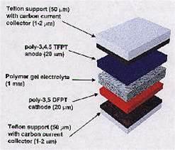 US boffins build paper-thin plastic battery