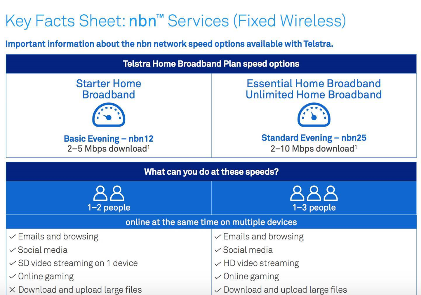 3ddea3b2f5 Telstra restates its NBN fixed wireless speeds - Telco ISP - iTnews