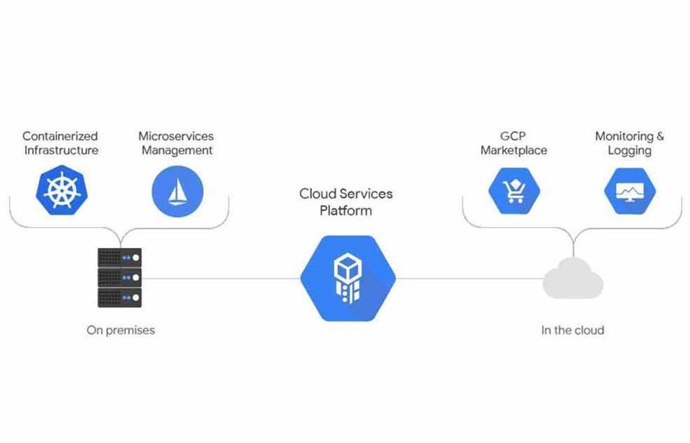 Google makes hybrid cloud play with on-prem K8s Engine
