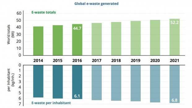 Earth's e-waste problem is getting ridiculous