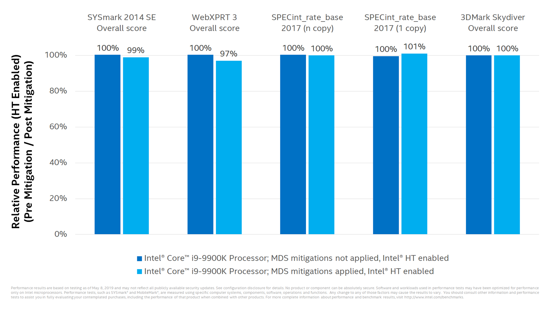 Intel's performance assessment for the core i9 under its latest fixes