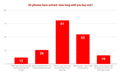 CRN poll: Buyers happy to ignore 5G phones for a year