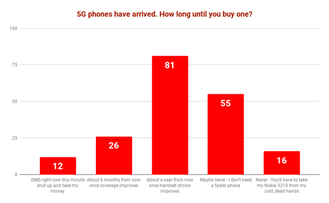 CRN poll: Buyers happy to ignore 5G phones for a year or more