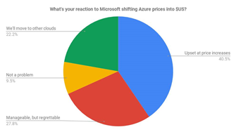 Microsoft partners upset by floating Azure price plan