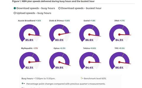 Fixed-line NBN users received 86% of maximum speeds during tests