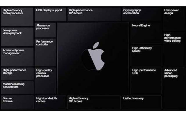 What you need to know about Apple's processors for Mac
