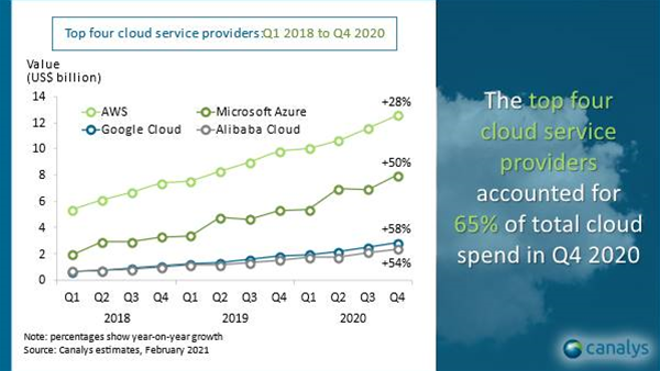 Canalys: Top four cloud service providers