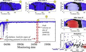 Researchers develop landslide predicting software