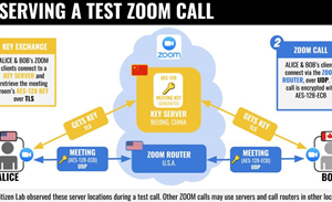 Zoom meetings weakly encrypted and get keys from China
