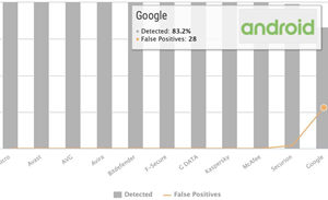 Google Play Protect flunks Android anti-malware test