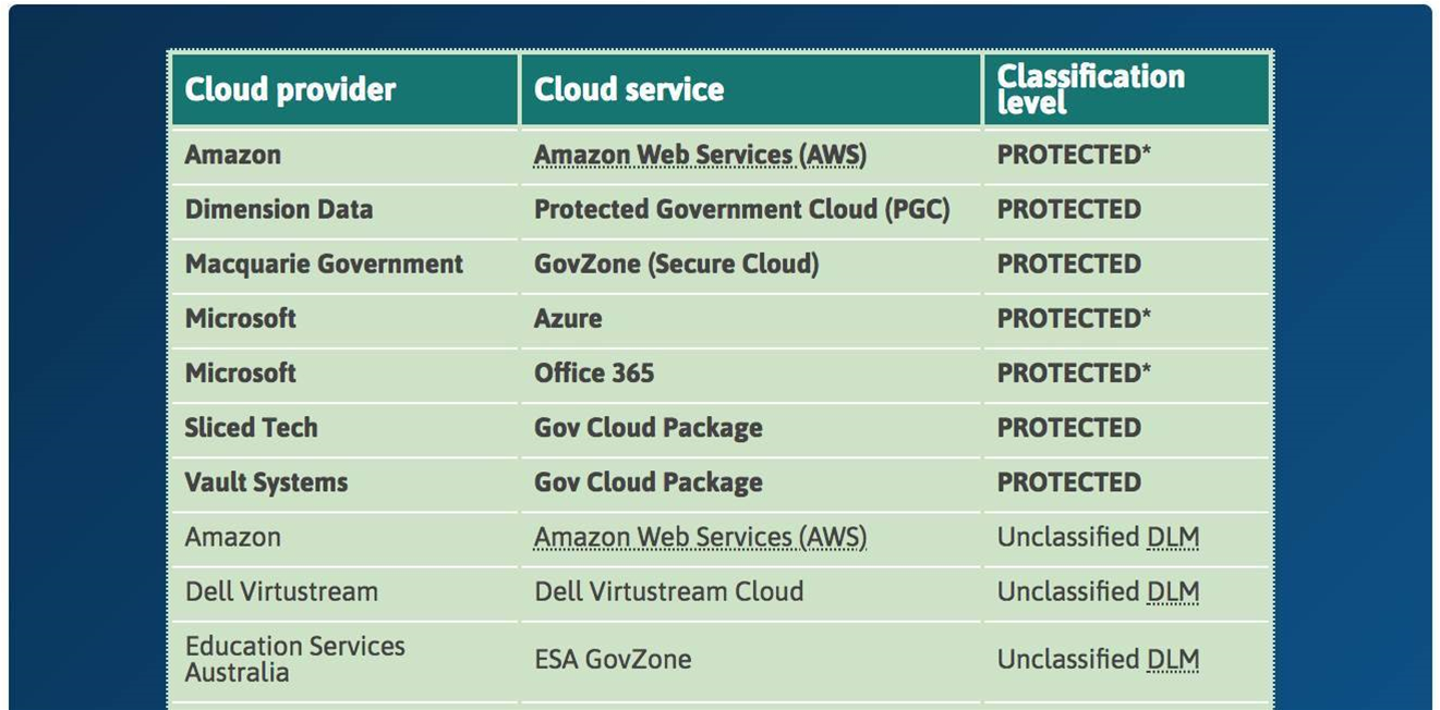 AWS can now carry protected Australian govt data
