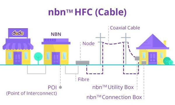 NBN Watch: HFC fails the test