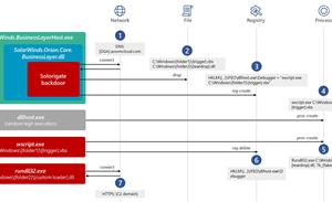 "Microsoft details ""incredible effort"" to hide by SolarWinds hackers"