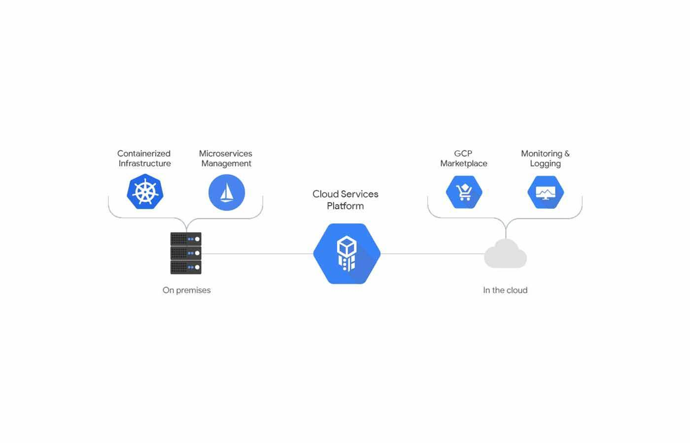 Google makes hybrid cloud play with on-prem K8s Engine
