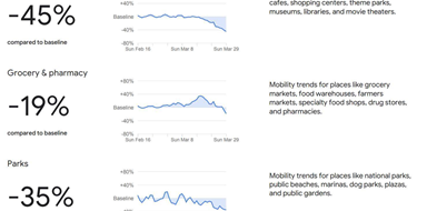 Google location data shows Australia grinding to halt