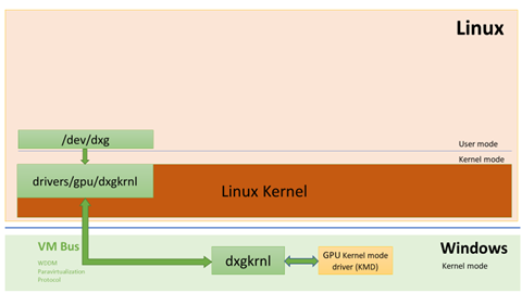Microsoft's Linux embrace continues with DirectX-tend
