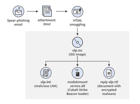 Russian SolarWinds hackers launch new phishing campaign