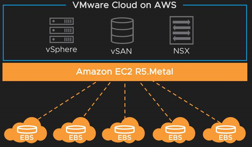 VMware cloud storage scales with mysterious new AWS instance type