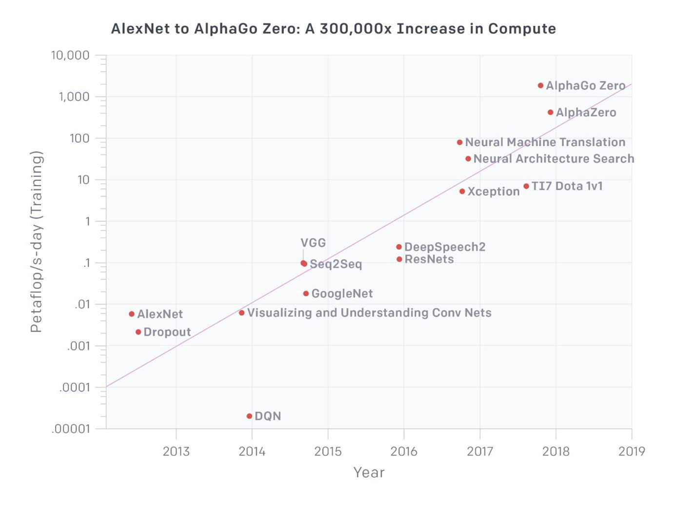 AI's compute hunger outpaces Moore's law