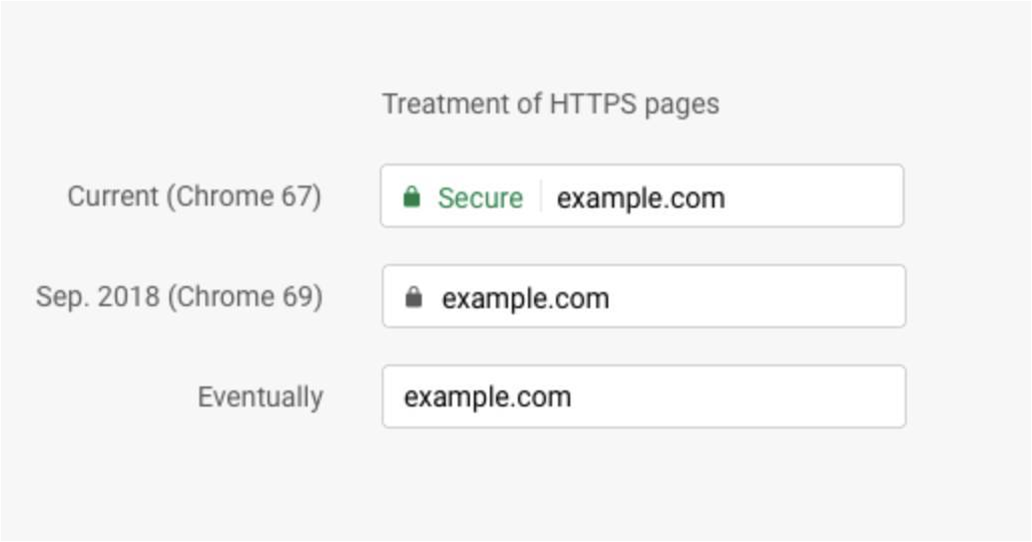 Chrome to remove 'secure' and padlock icon for HTTPS