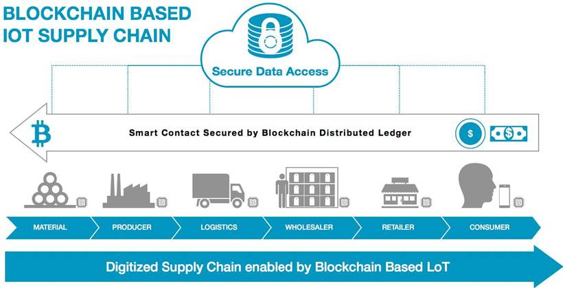 Combining IoT and blockchain for supply chain tracking