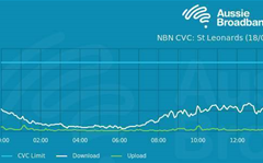 Aussie Broadband reveals NBN bottlenecks