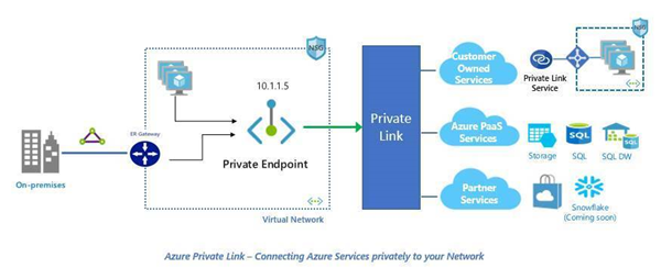 Microsoft's new service keeps Azure connections truly private