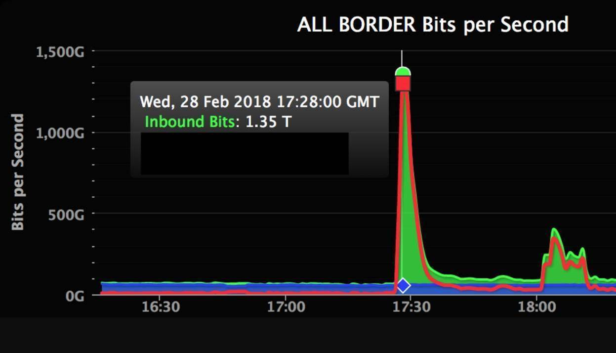 GitHub hit with largest ever DDoS attack