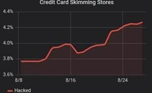 Card stealing malware hits +100 Aussie e-stores