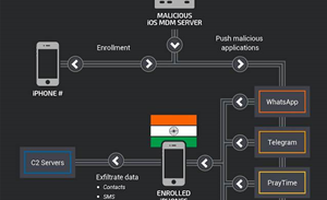 Novel malware attack used mobile device management