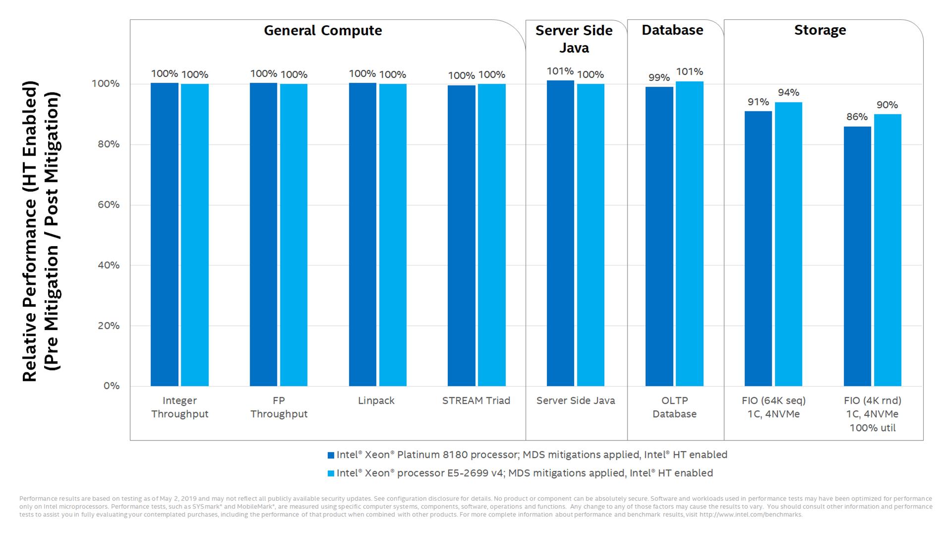 Intel's data on post-fix server performance