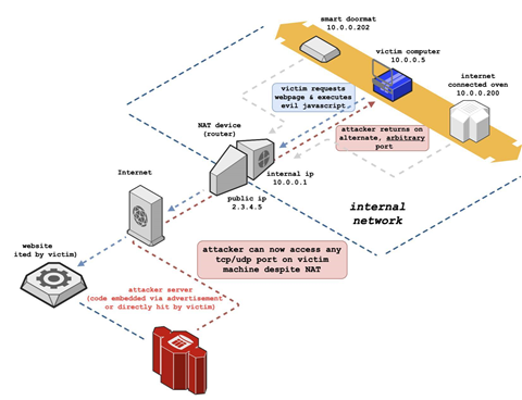 New remote attack allows access to hidden internal network services