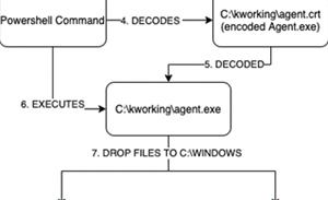 Kaseya VSA contained multiple vulnerabilities