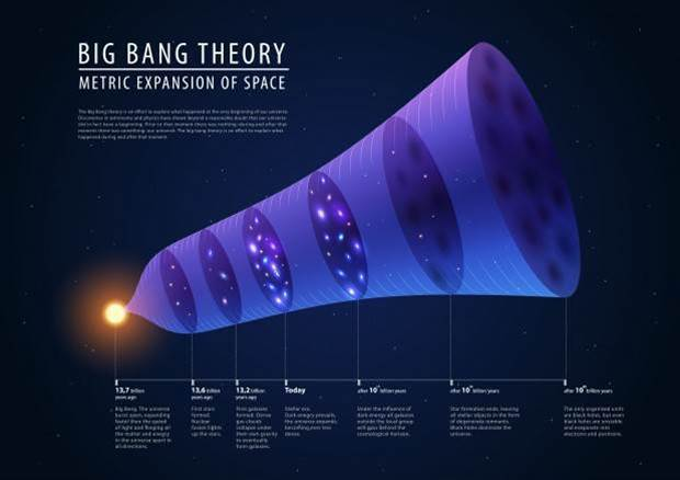 Beyond the Big Bang: What would it have been like to witness the birth of the universe?