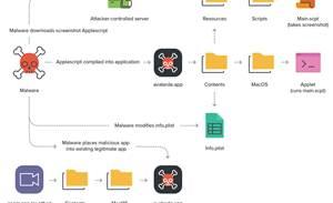 macOS zero-day bypasses webcam, storage access alert prompts