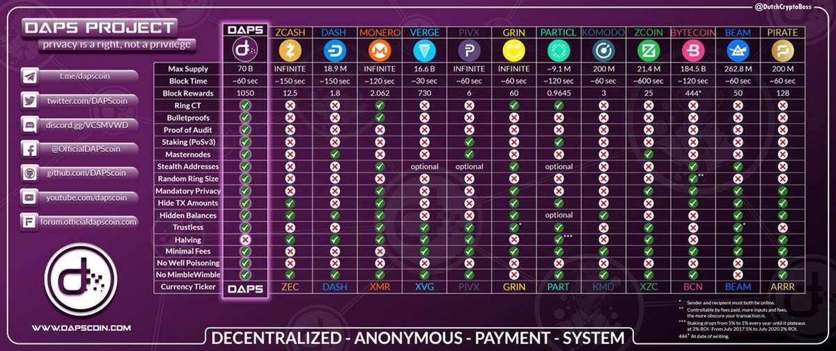 DAPS coin vs other privacy coins