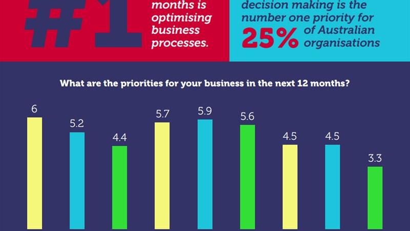 Let's improve what we have: Digital transformation, optimisation top priorities for Australian organ