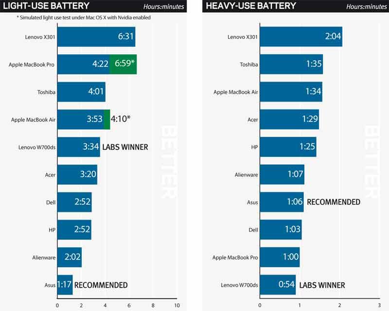 laptop battery battle  apple macbook pro vs acer  dell
